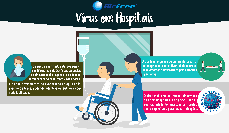 Um hospital é o ambiente interno onde se devem assumir medidas de maior controle de transmissão de vírus através do ar. Os cuidados vão desde as salas de espera, até às alas de internamento.