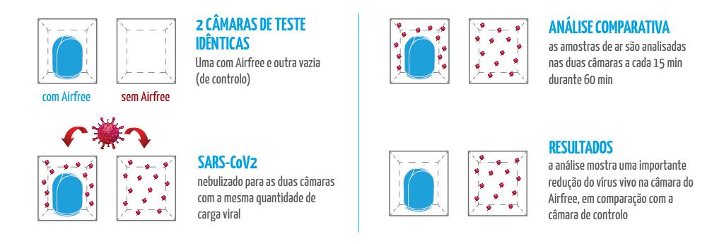 Como foi feito o teste que elimina o novo coronavírus
